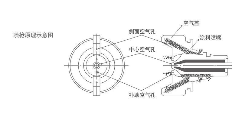 气动喷枪原理和雾化形成方式