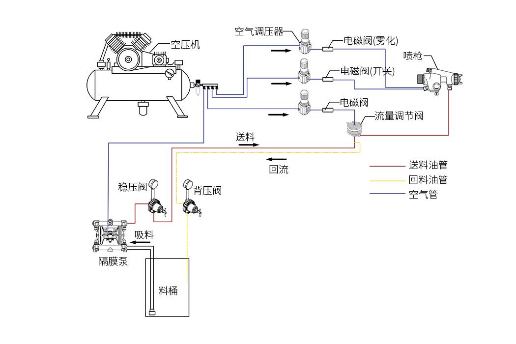 自动喷涂系统应该怎样布局管路才不会老出问题?