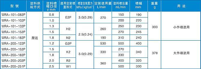 WRA-200喷枪选型参数