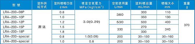 自动喷枪LRA-200规格参数
