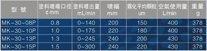 自动喷枪MK-30规格参数
